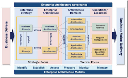 Enterprise Software Architecture